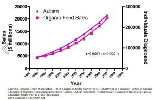 autism_organic_foods